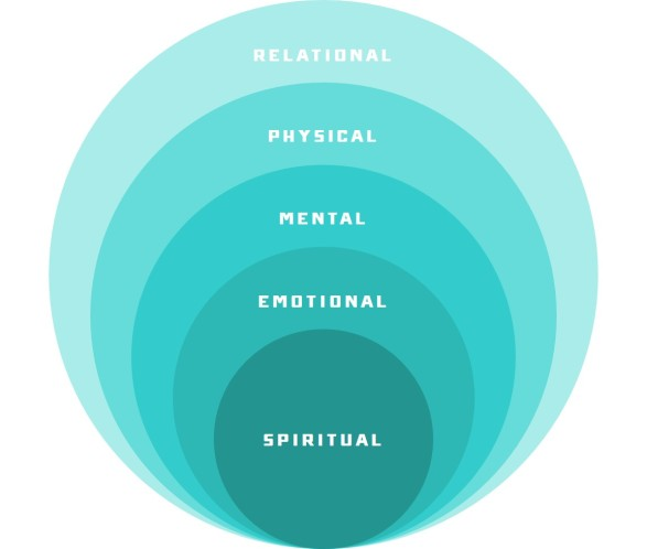 Image result for circles - relationally, mentally, physically, emotionally, spiritually