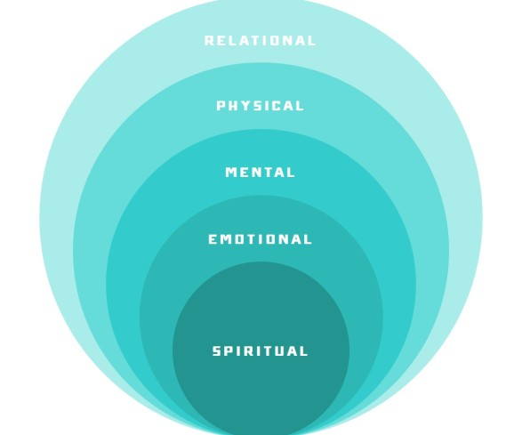 Image result for circles - relationally, mentally, physically, emotionally, spiritually